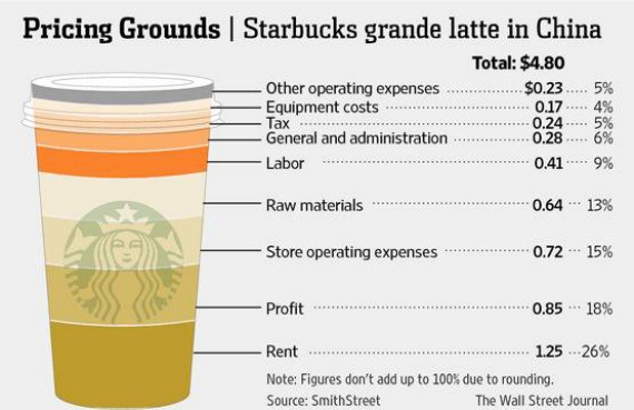 break even analysis for starbucks If starbucks can succeed in a most unlikely-to-succeed market, there is no  tea,  it seemed impossible that starbucks would be able to break into this market   even my 90-year old father in china began to tell me how he drank coffee  it  has done an extensive consumer taste profile analysis to create a.