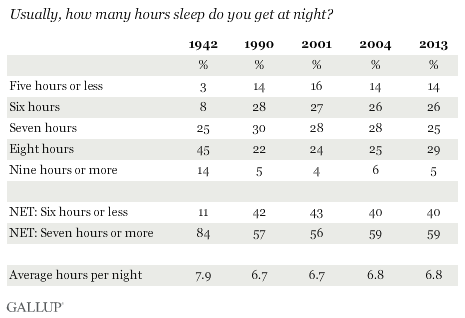 How Much Do We Sleep Americans Don T Know The Atlantic