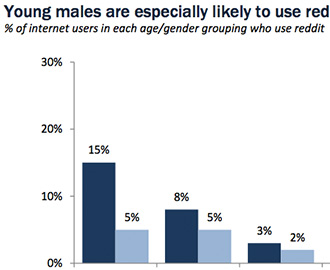 Reddit Demographics in One Chart - The Atlantic