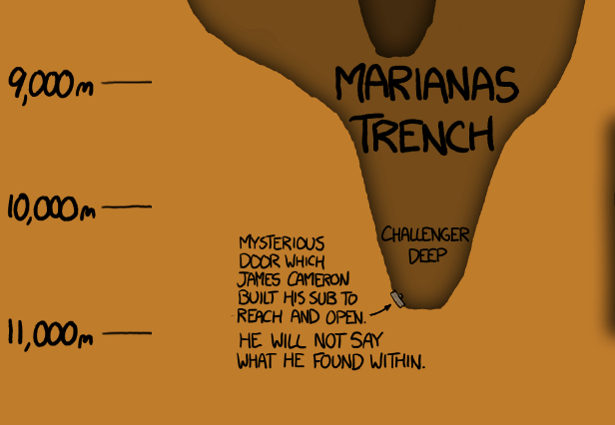 How Deep Did James Cameron Dive? - The Atlantic