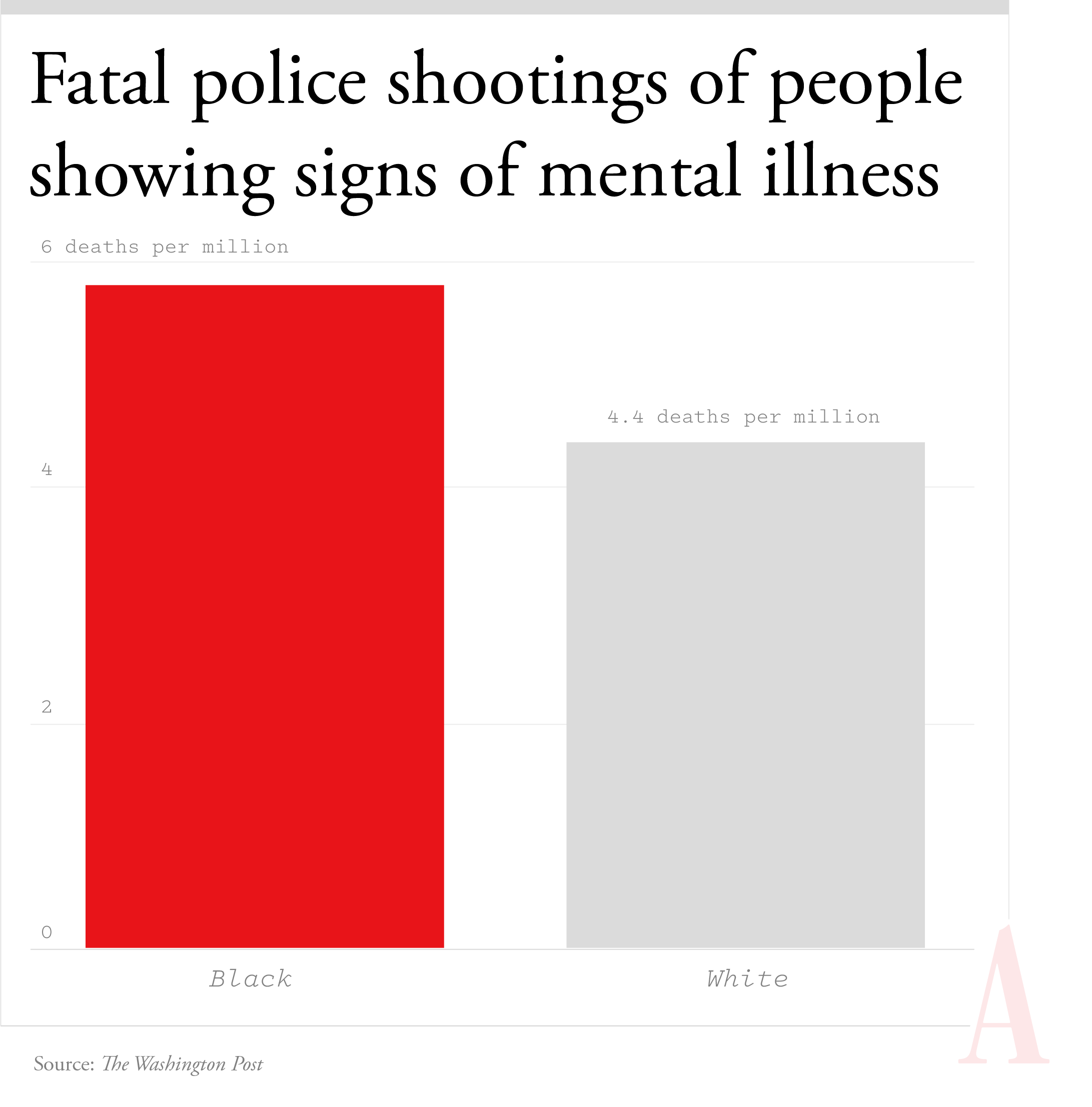A bar chart showing that Black Americans displaying signs of mental illness are killed 1.3 times more often per million than white Americans displaying signs of mental illness