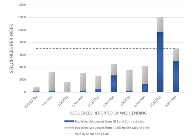 Bar chart with genomic sequencing volume from the CDC. Sequenced specimens peaked at 7,000-10,000 per week in February