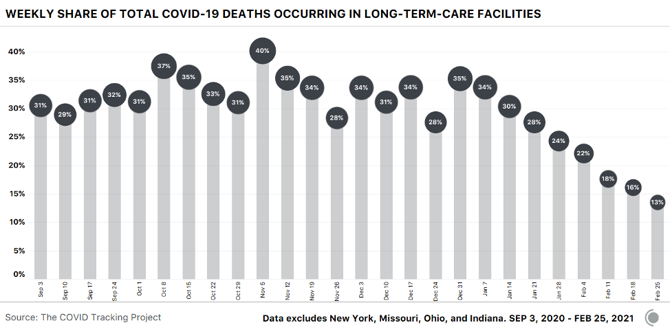 Bar chart showing the share of weekly COVID-19 deaths occurring in LTC facilities. The percentage is down to 13% in the most recent week after being over 30% for months.