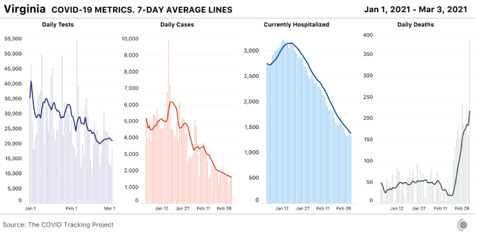 4 daily bar charts with 7-day lines overlaid showing key COVID-19 metrics for Virginia since the beginning of 2021. Deaths have spiked drastically in recent days - however, these deaths are reconciled from older dates and do not reflect the true state of COVID-19 fatalities in VA at the moment.