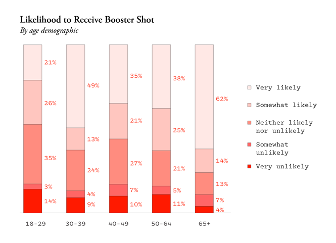 Chart showing breakdown of age demographics and likelihood to get a booster shot