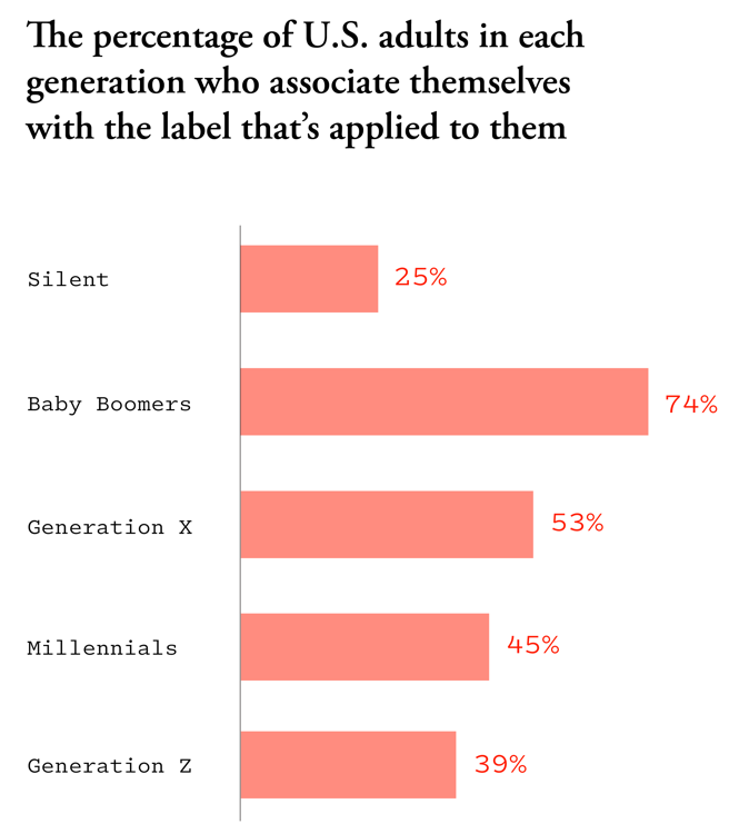 A bar chart showing survey data about generational labels