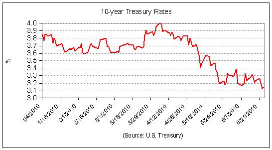 10-Year Treasury 2010-06.PNG
