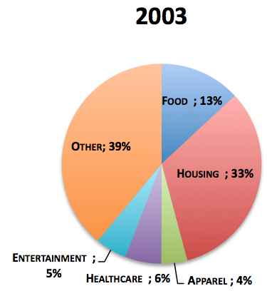 2003spend.png