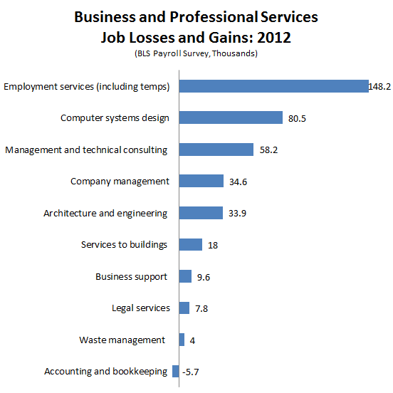 2012_Jobs_Wrapup_Business_Services.PNG