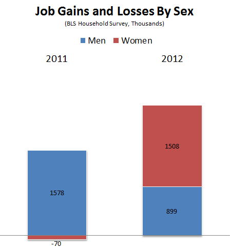 2012_Jobs_Wrapup_By_Sex.PNG