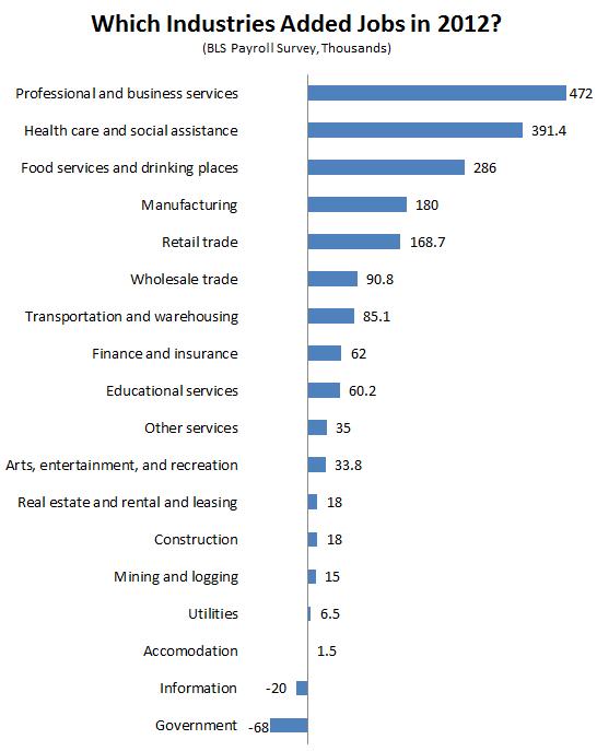 2012_Jobs_Wrapup_Industries.PNG