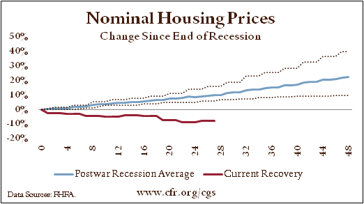 2housingrecovery.png