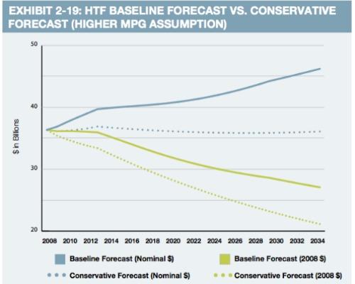 500_400_HTF_Revenue_If_Fuel_Efficiency_Increases.jpg