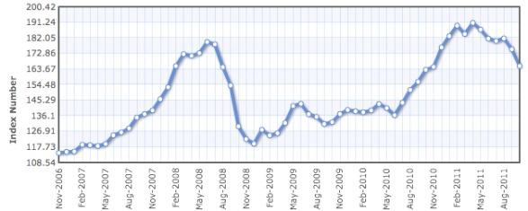 587_Commodity_Food_Price_Index.jpg