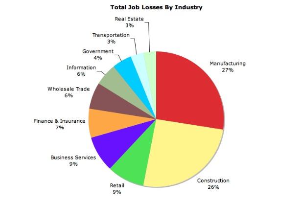 615 Total Job Losses.jpg
