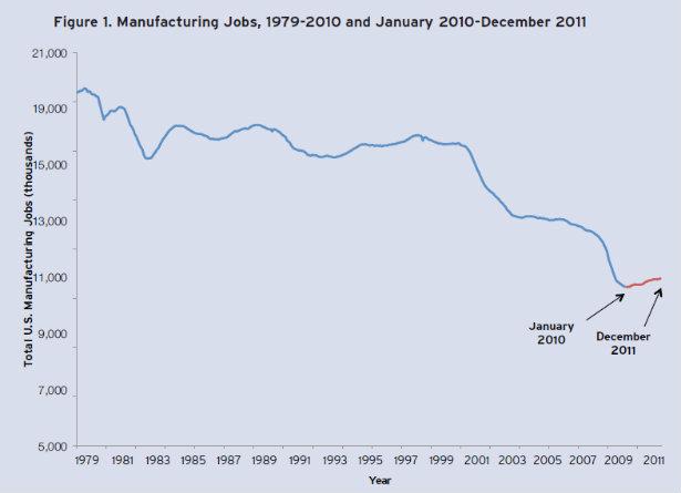 615_Manufacturing_Employment_1979_2011_Brookings.jpg
