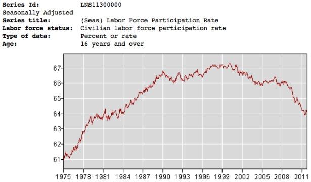 615_Workforce_Participation_Rates_1975_2011.jpg