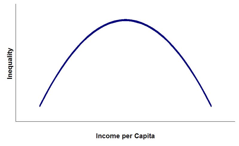 800px-Kuznets_curve.png