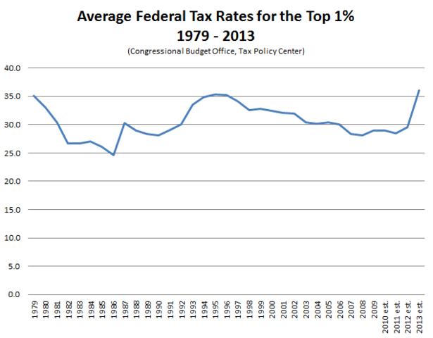 Average_Federal_Tax_Rates_Top_1_Percent-thumb-615x480-109671.png