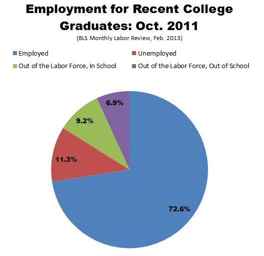 BLS_Employment_Recent_College_Grads.JPG