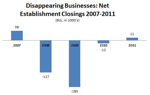 BLS_Establishment_Data_2007_2011.PNG