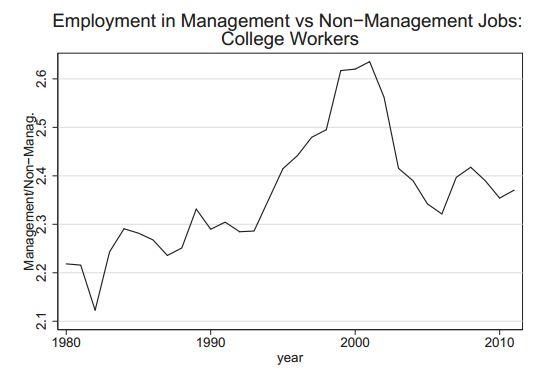 Beaudry_College_Grads_Management_Nonmanagement.JPG