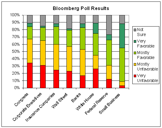 Bloomberg Poll 2010-03 cht 1.PNG