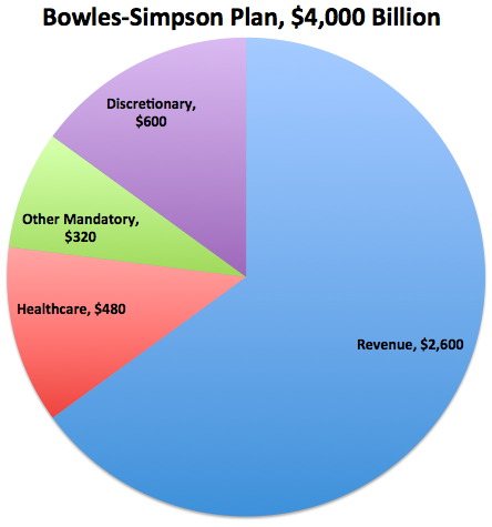 BowlesSimpsonGraph2.png