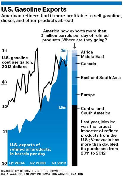 Businessweek_Fuel_Exports.JPG
