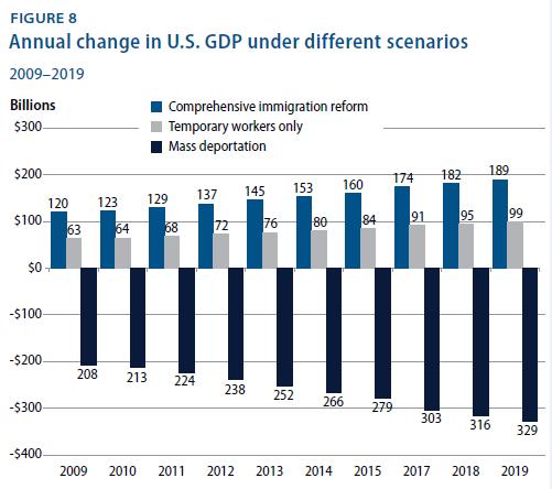 CAP_Immigration_GDP_2.PNG