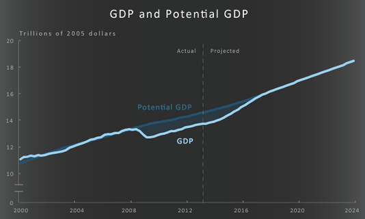 CBO_GDP_and_Potential_GDP.PNG