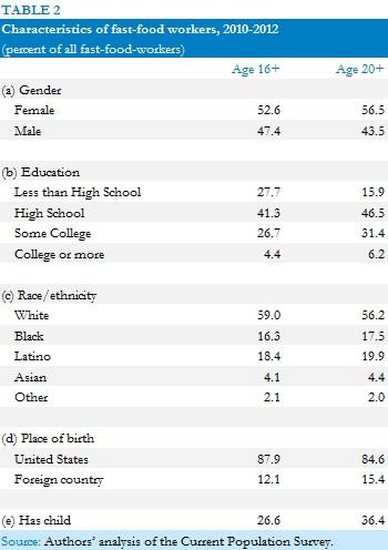 CEPR_Fast_Food_Demographics.jpg