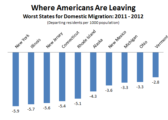 Census_Domestic_Departures_States.PNG