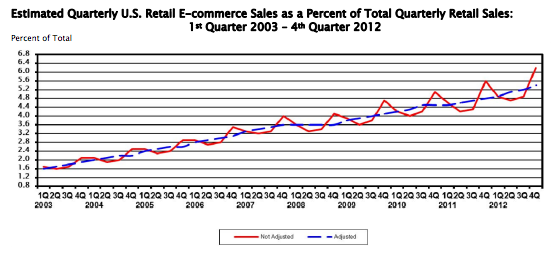 Census_ECommerce.png