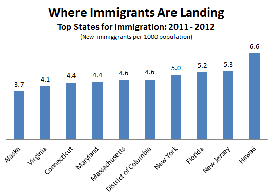 Census_Immigration_States.PNG