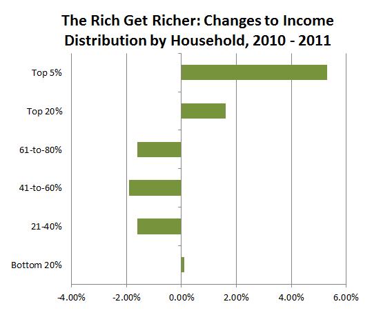 Census_Rich_Get_Richer.PNG
