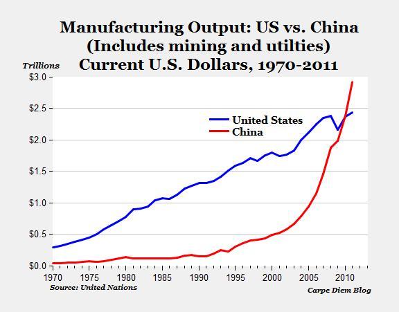 China_World_Largest_Manufacturer.jpg