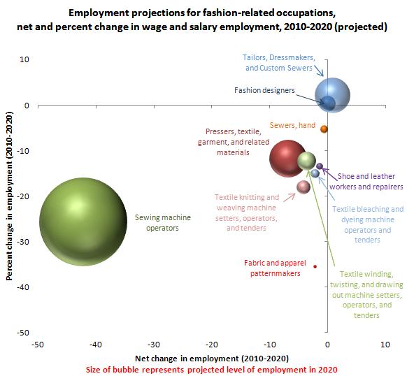 Clothes_BLS_Future_Employment.PNG