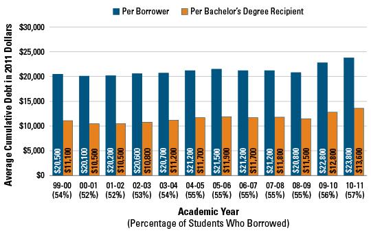 College_Board_Public_4_Year_Borrowing_2000_2010.PNG
