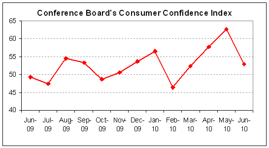 Consumer Confidence 2010-06.PNG