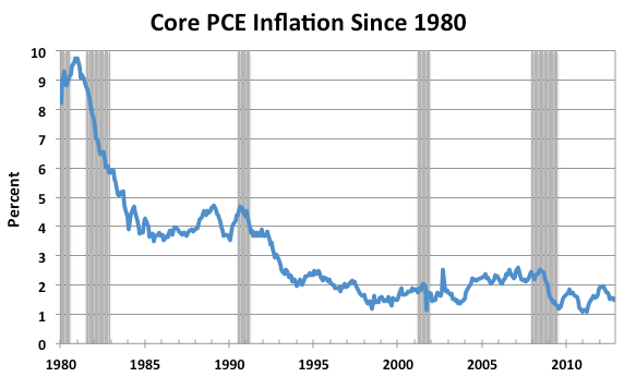 CorePCEInflation2.png