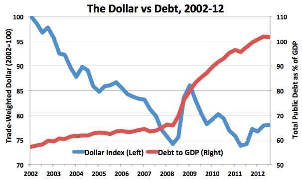 DebtvsDollar.png
