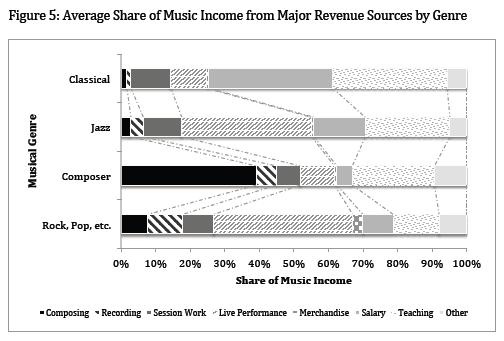 DiCola_Revenue_Streams_Genre.PNG