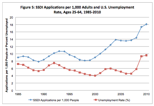Disability_Unemployment_Rate.png