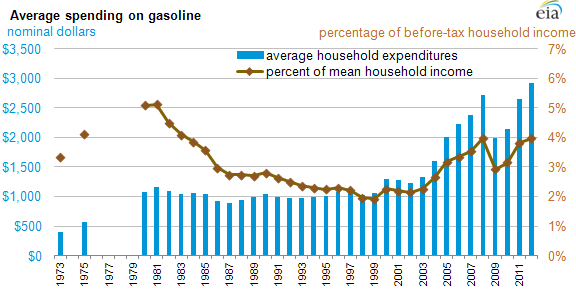 EIA_Household_Gas_Spending.png