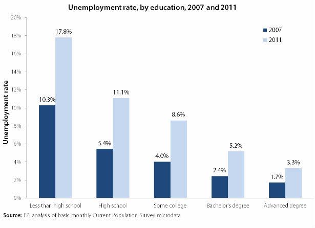 EPI_615_Unemployment_By_Ed_07_11.jpg