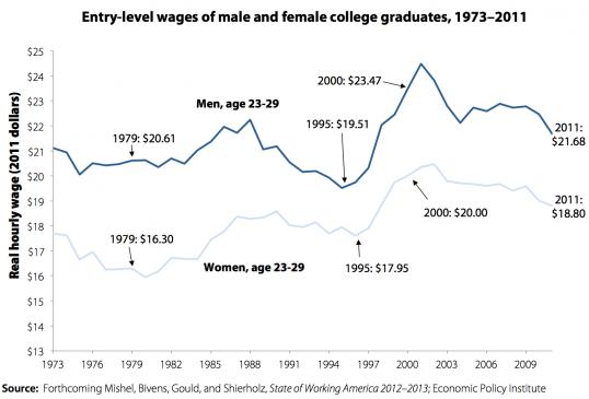 EPI_Entry_Level_Wages_College_Grads.png