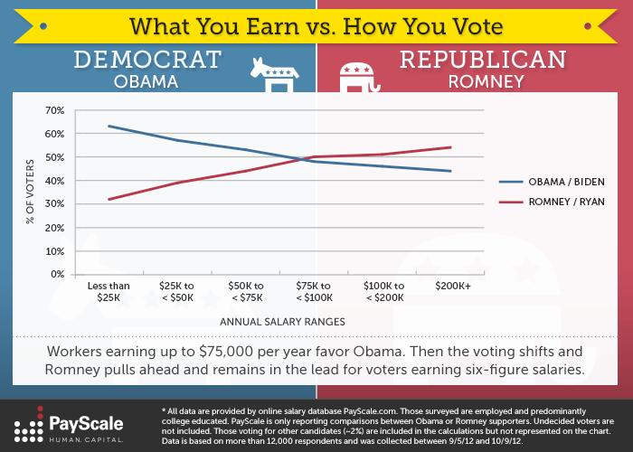 Earn vs Vote.png