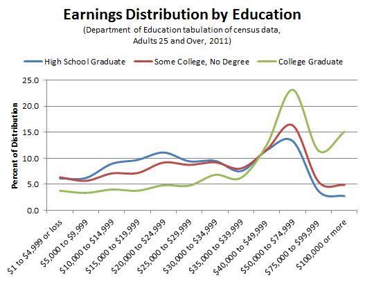 Earnings_Percentiles_BA_SC_HS.JPG