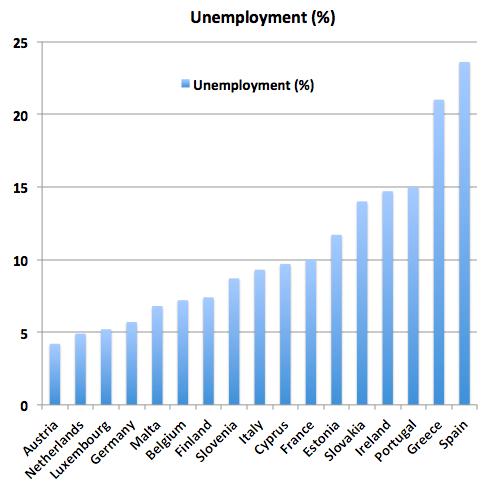 EuroUnemployment.png